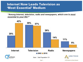 Clearly the Internet has grown at the expense of radio and newspapers.