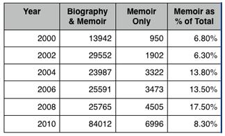 memoir, memoir writing, memoir predictions for 2011
