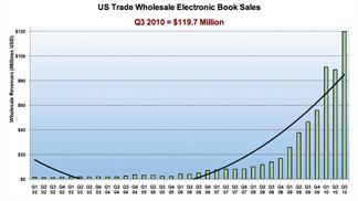 memoir-ebook-sales, memoir prediction, memoirs